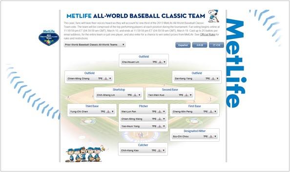 《運動》2013 WBC世界棒球經典賽明星隊票選活動@發起一人一票力挺中華台灣健兒